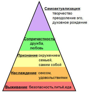 ИерархияП