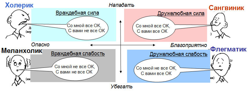 Рис. 1. Типизация личности в пространстве базовых дефицитарных  потребностей
