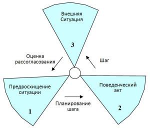 Рис. 1. Перцептивный цикл (по У. Найссеру)