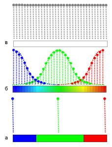 Рис.1.  Локальный (а), промежуточный (б) и нелокальный (в) планы условного трёхцветного мира